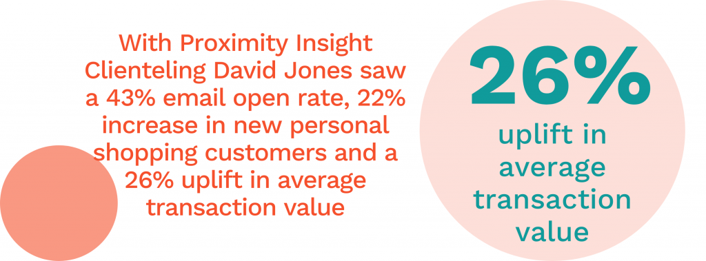David Jones Achieve Clienteling Success