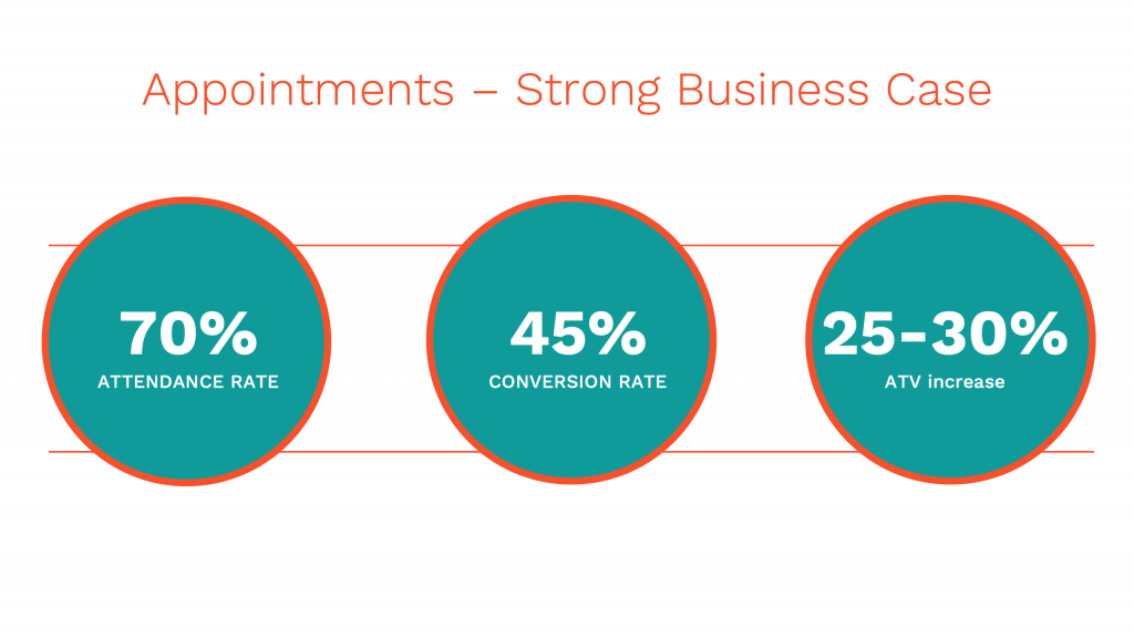 Appointment Booking Clienteling Stats