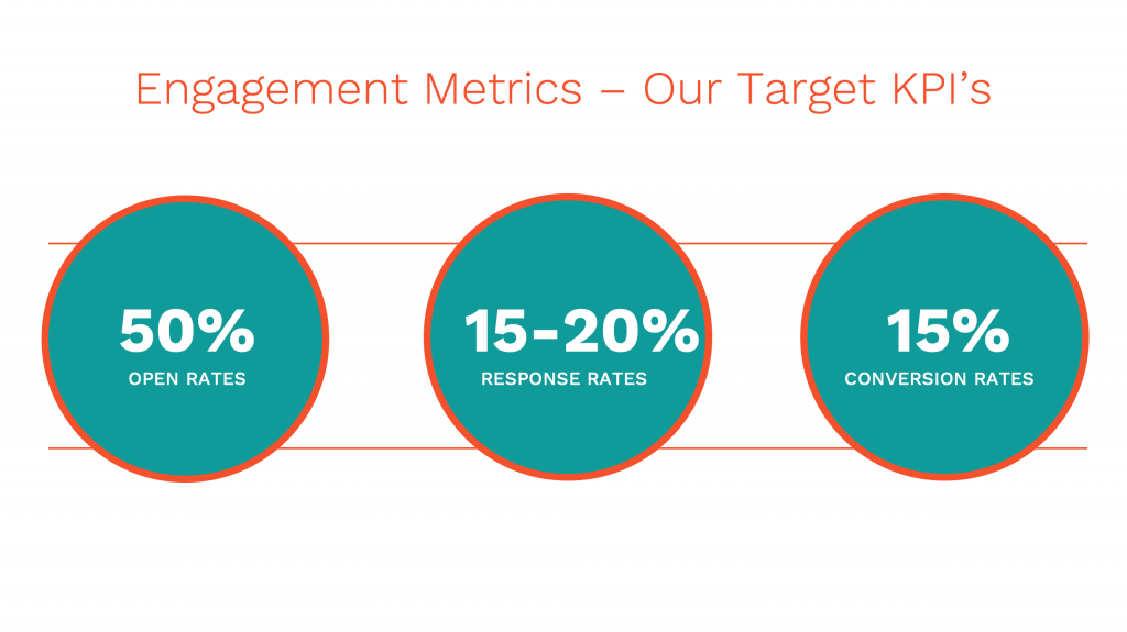 Engagement Rate clienteling stats