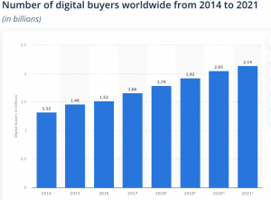 The number of digital buyers worldwide from 2014 - 2021 (in billions) relating to MFA retail